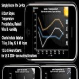 Download Fizz Weather Cell Phone Software